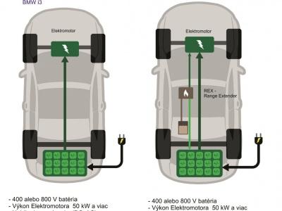 Technológia použitá v elektromobile vám o aute povie veľa